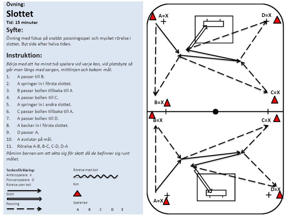 Övning: Slottet Tid: 15 minuter Syfte: Övning med fokus på snabbt passningsspel och mycket rörelse i slottet. Byt sida efter halva tiden. Instruktion:
