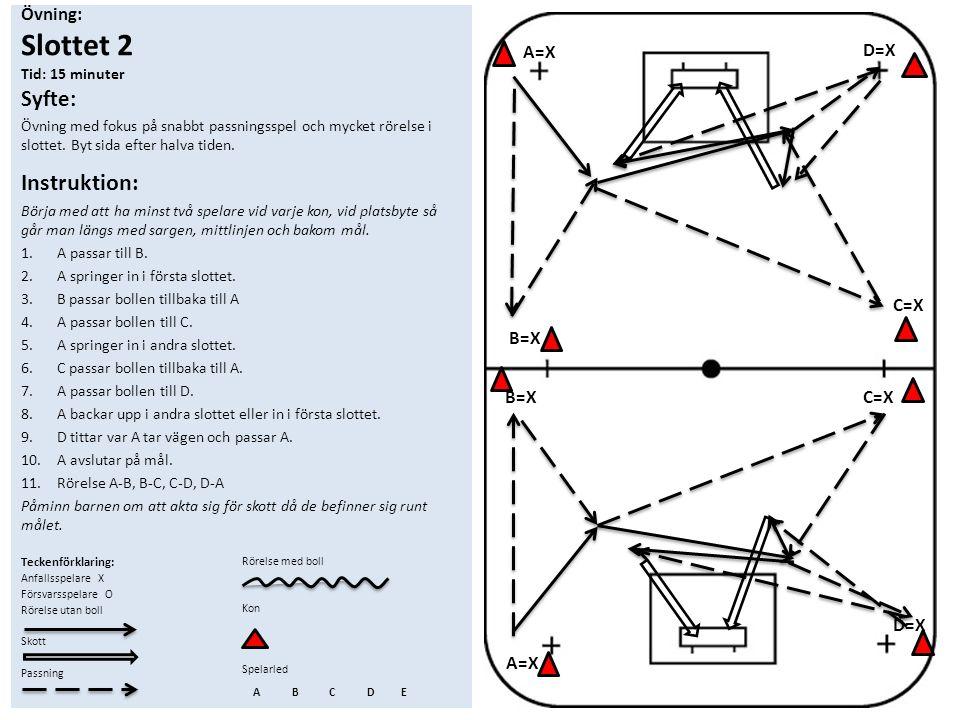 Övning: Slottet 2 Tid: 15 minuter Syfte: Övning med fokus på snabbt passningsspel och mycket rörelse i slottet. Byt sida efter halva tiden. Instruktio