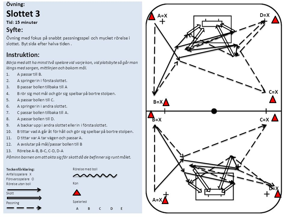 Övning: Slottet 3 Tid: 15 minuter Syfte: Övning med fokus på snabbt passningsspel och mycket rörelse i slottet. Byt sida efter halva tiden. Instruktio