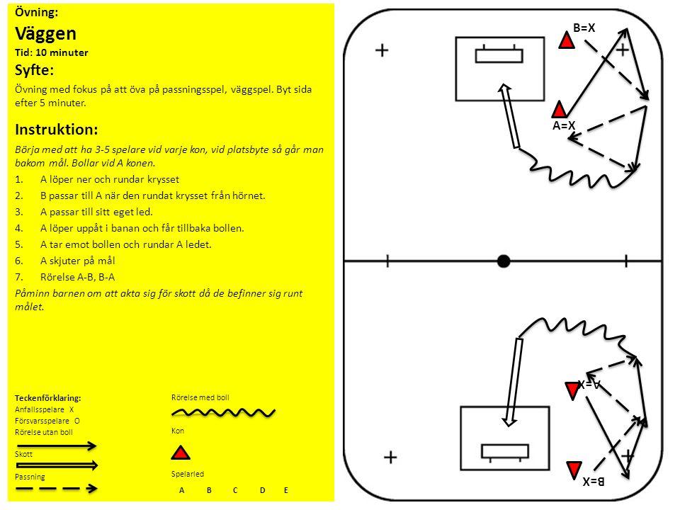 Övning: Väggen Tid: 10 minuter Syfte: Övning med fokus på att öva på passningsspel, väggspel. Byt sida efter 5 minuter. Instruktion: Börja med att ha