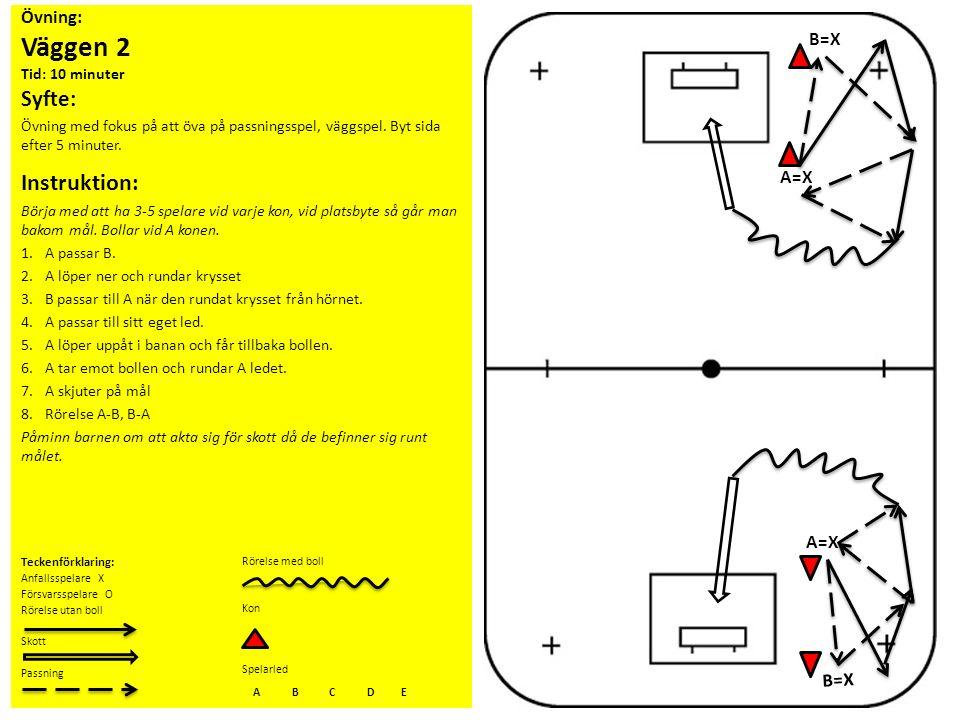Övning: Väggen 2 Tid: 10 minuter Syfte: Övning med fokus på att öva på passningsspel, väggspel. Byt sida efter 5 minuter. Instruktion: Börja med att h