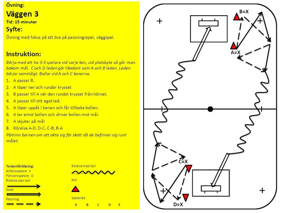 Övning: Väggen 3 Tid: 15 minuter Syfte: Övning med fokus på att öva på passningsspel, väggspel. Instruktion: Börja med att ha 3-5 spelare vid varje ko