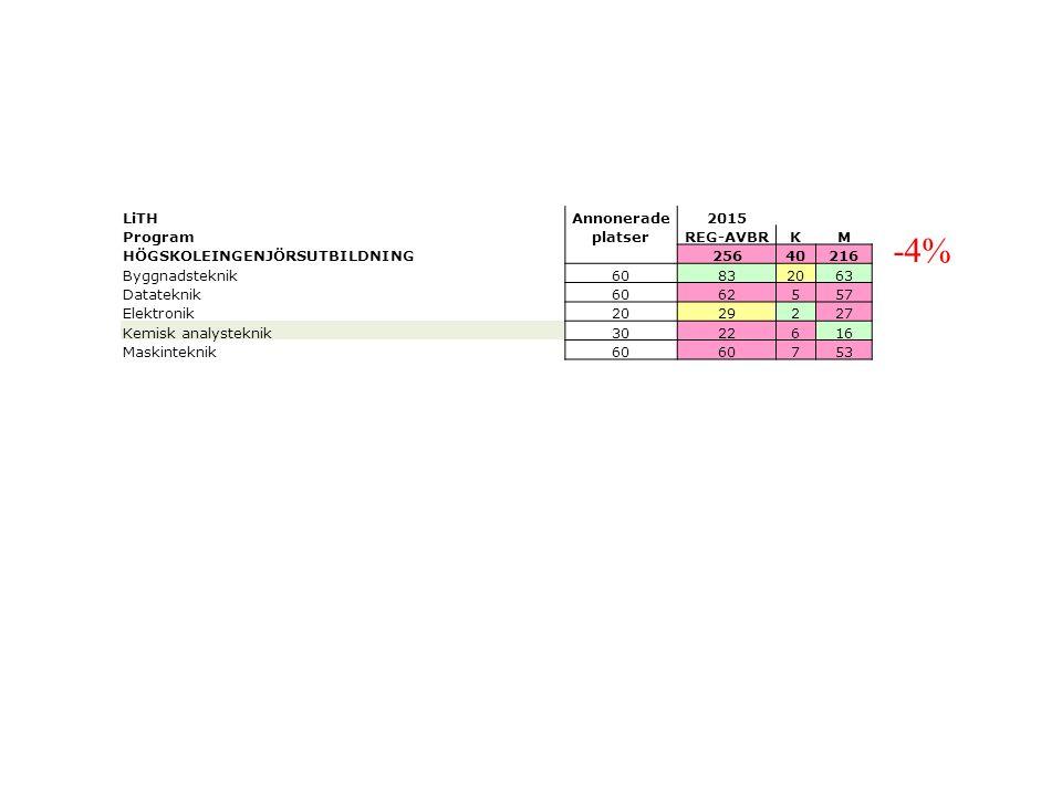 -4% LiTHAnnonerade2015 ProgramplatserREG-AVBRKM HÖGSKOLEINGENJÖRSUTBILDNING 25640216 Byggnadsteknik60832063 Datateknik6062557 Elektronik2029227 Kemisk analysteknik3022616 Maskinteknik60 753