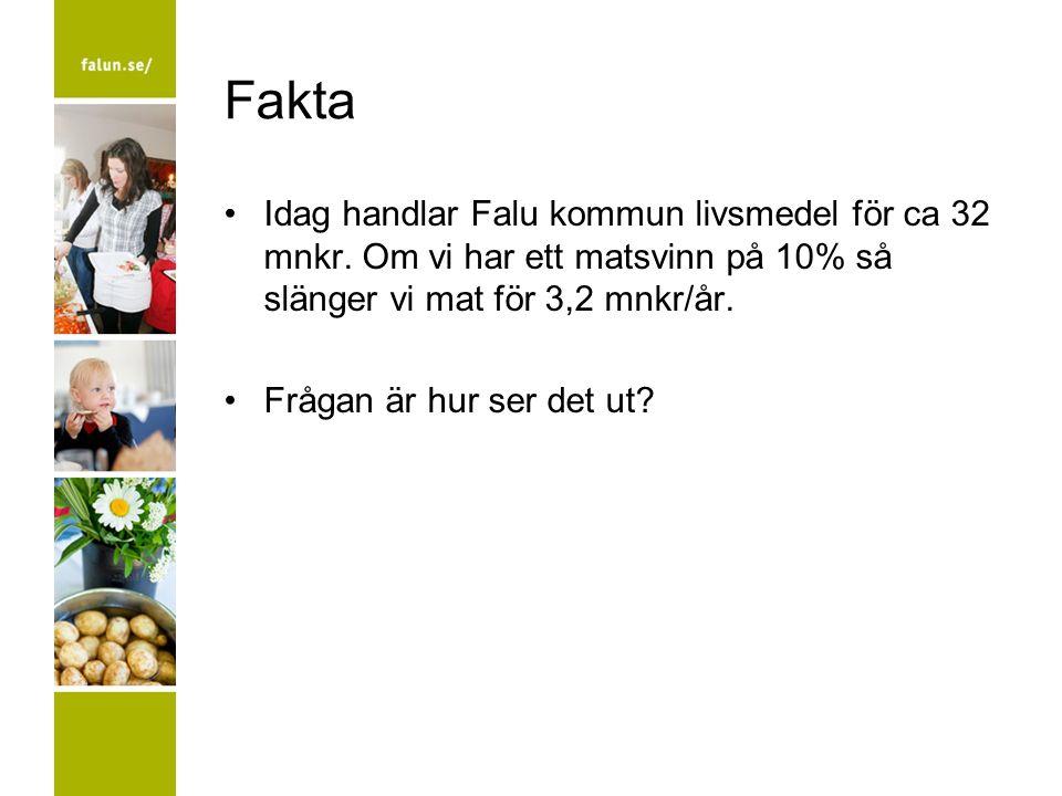 Fakta Idag handlar Falu kommun livsmedel för ca 32 mnkr. Om vi har ett matsvinn på 10% så slänger vi mat för 3,2 mnkr/år. Frågan är hur ser det ut?