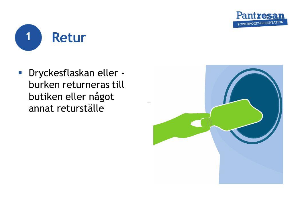 Retur  Dryckesflaskan eller - burken returneras till butiken eller något annat returställe 1