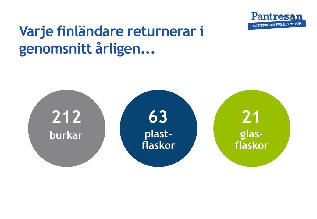 burkar plast- flaskor glas- flaskor Varje finländare returnerar i genomsnitt årligen... 2126321