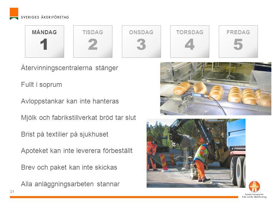 21 TISDAG 2 MÅNDAG 1 TORSDAG 4 ONSDAG 3 FREDAG 5 Återvinningscentralerna stänger Fullt i soprum Avloppstankar kan inte hanteras Mjölk och fabrikstillv