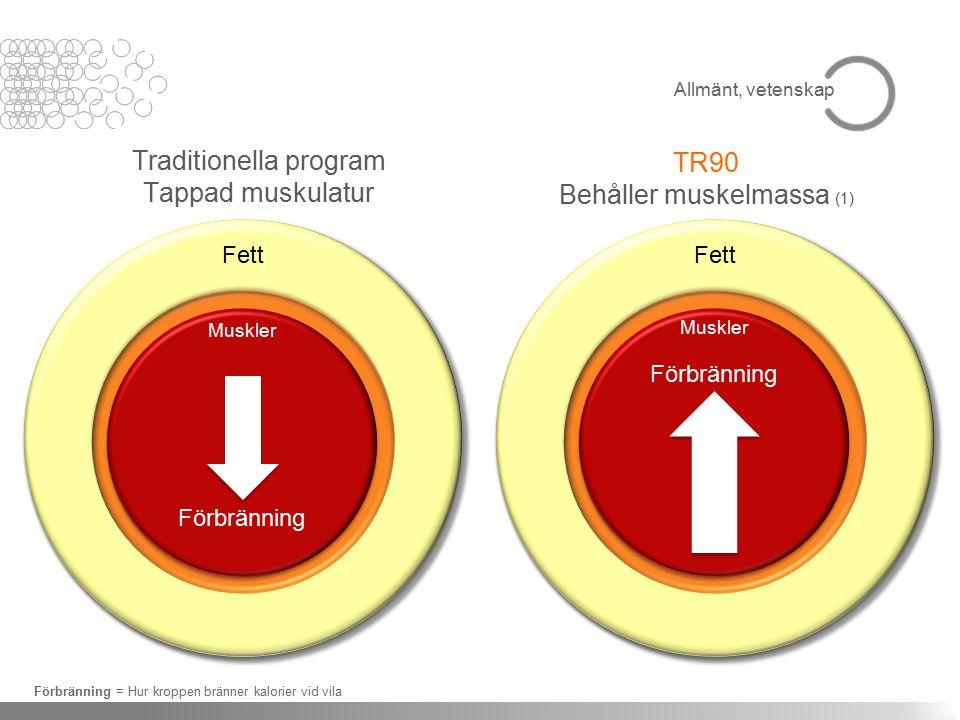 Traditionella program Tappad muskulatur TR90 Behåller muskelmassa (1) Förbränning = Hur kroppen bränner kalorier vid vila Allmänt, vetenskap