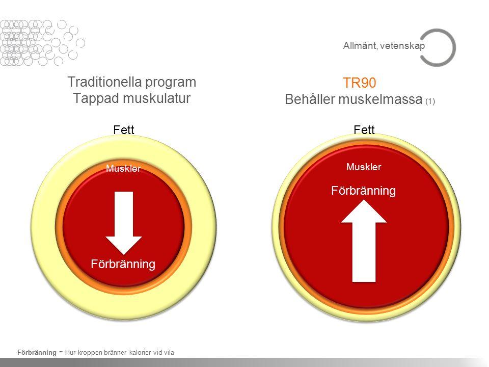 Traditionella program Tappad muskulatur TR90 Behåller muskelmassa (1) Förbränning = Hur kroppen bränner kalorier vid vila Fett Muskler Förbränning Fett Muskler Förbränning Allmänt, vetenskap