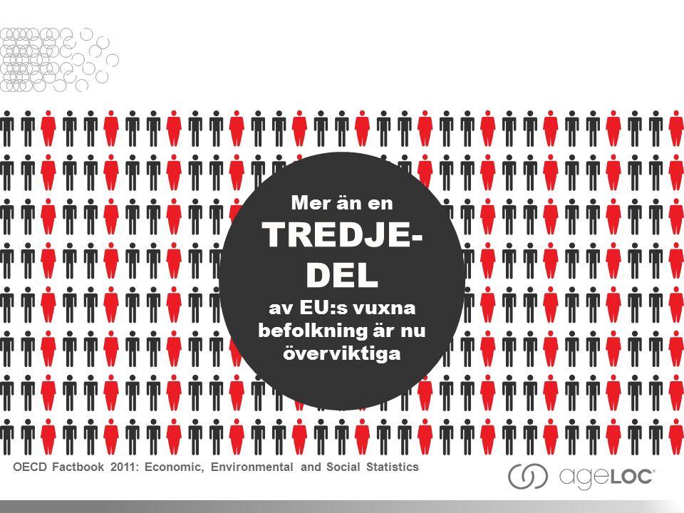 Mer än en TREDJE- DEL av EU:s vuxna befolkning är nu överviktiga OECD Factbook 2011: Economic, Environmental and Social Statistics