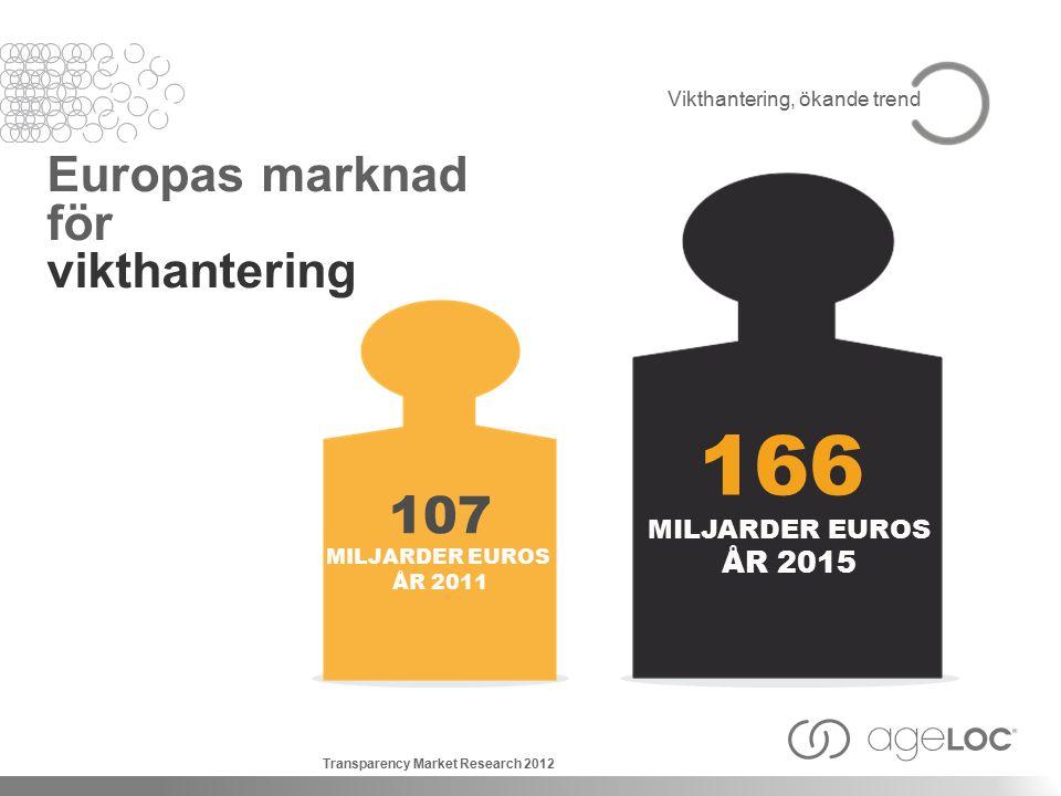 Vikthantering, ökande trend Europas marknad för vikthantering 166 MILJARDER EUROS ÅR 2015 107 MILJARDER EUROS ÅR 2011 Transparency Market Research 2012