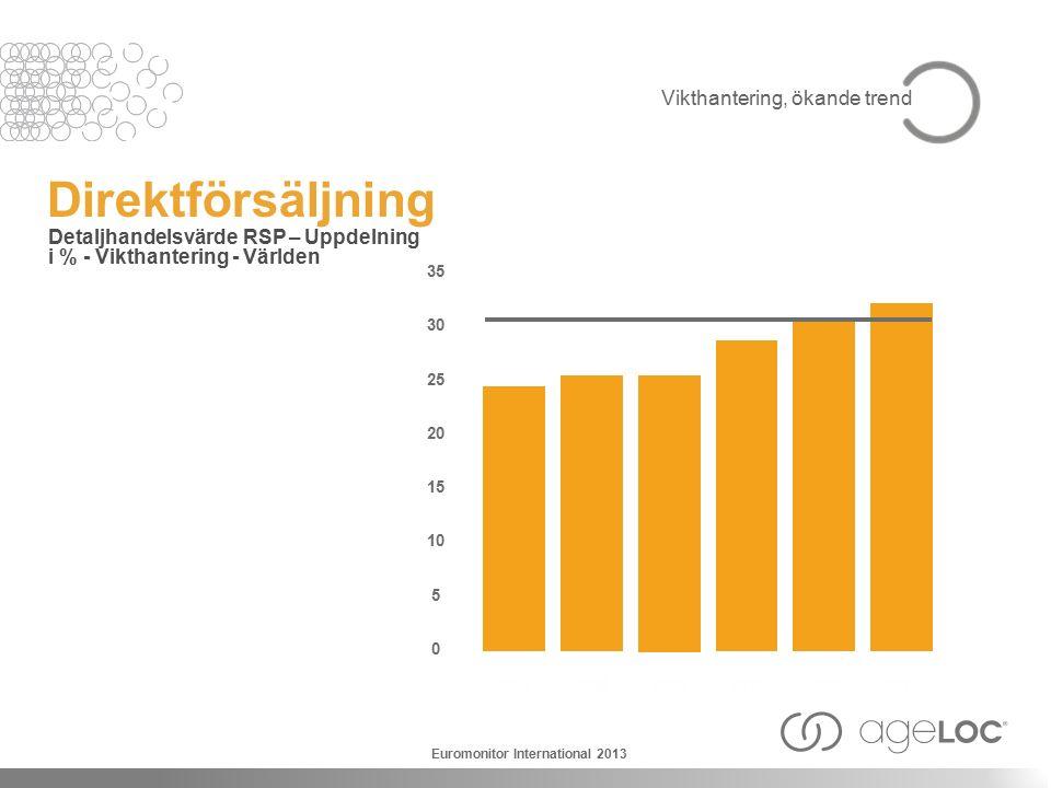Direktförsäljning Detaljhandelsvärde RSP – Uppdelning i % - Vikthantering - Världen 2007 35 30 25 20 15 10 5 0 2008 2009 2010 20112012 Euromonitor International 2013 Vikthantering, ökande trend