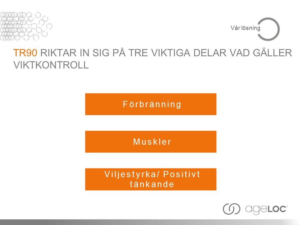 Förbränning TR90 RIKTAR IN SIG PÅ TRE VIKTIGA DELAR VAD GÄLLER VIKTKONTROLL Muskler Viljestyrka/ Positivt tänkande Vår lösning