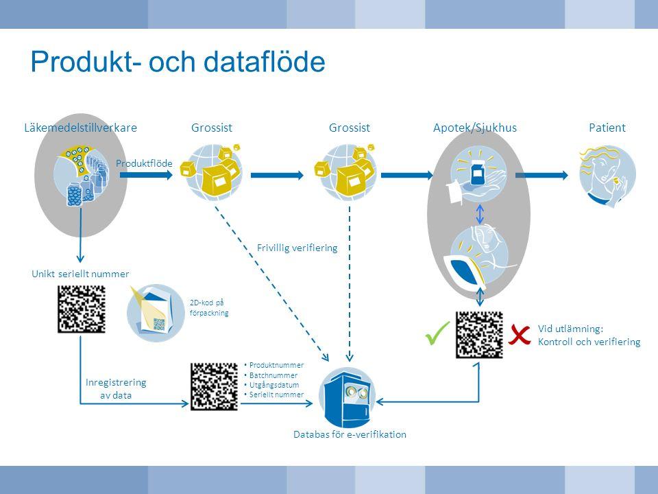 Produkt- och dataflöde Läkemedelstillverkare Produktflöde Grossist Patient Unikt seriellt nummer 2D-kod på förpackning Apotek/Sjukhus Vid utlämning: K