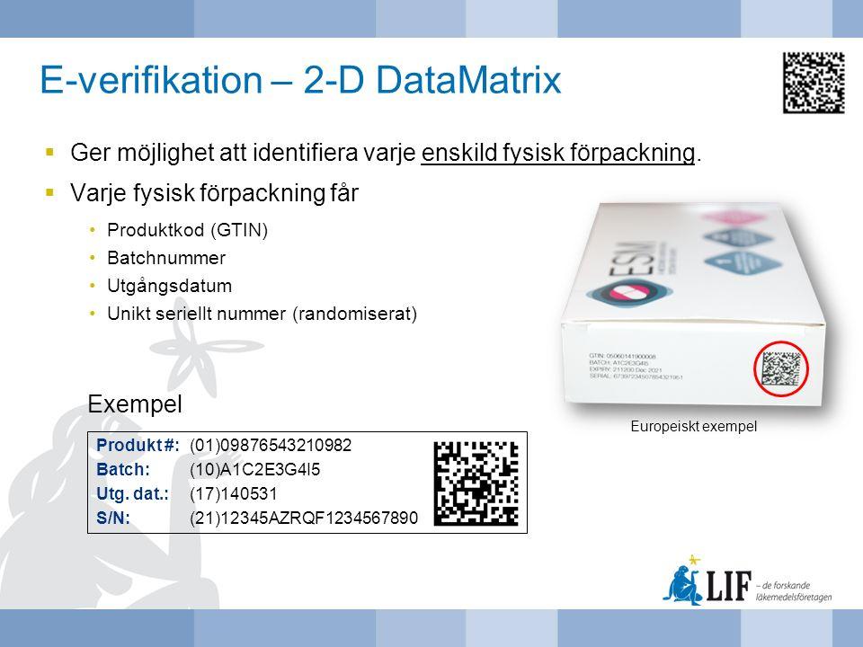 E-verifikation – 2-D DataMatrix  Ger möjlighet att identifiera varje enskild fysisk förpackning.  Varje fysisk förpackning får Produktkod (GTIN) Bat