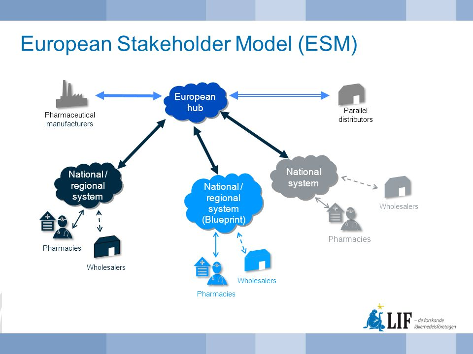 European Stakeholder Model (ESM) National system Parallel distributors Pharmaceutical manufacturers European hub National / regional system Pharmacies