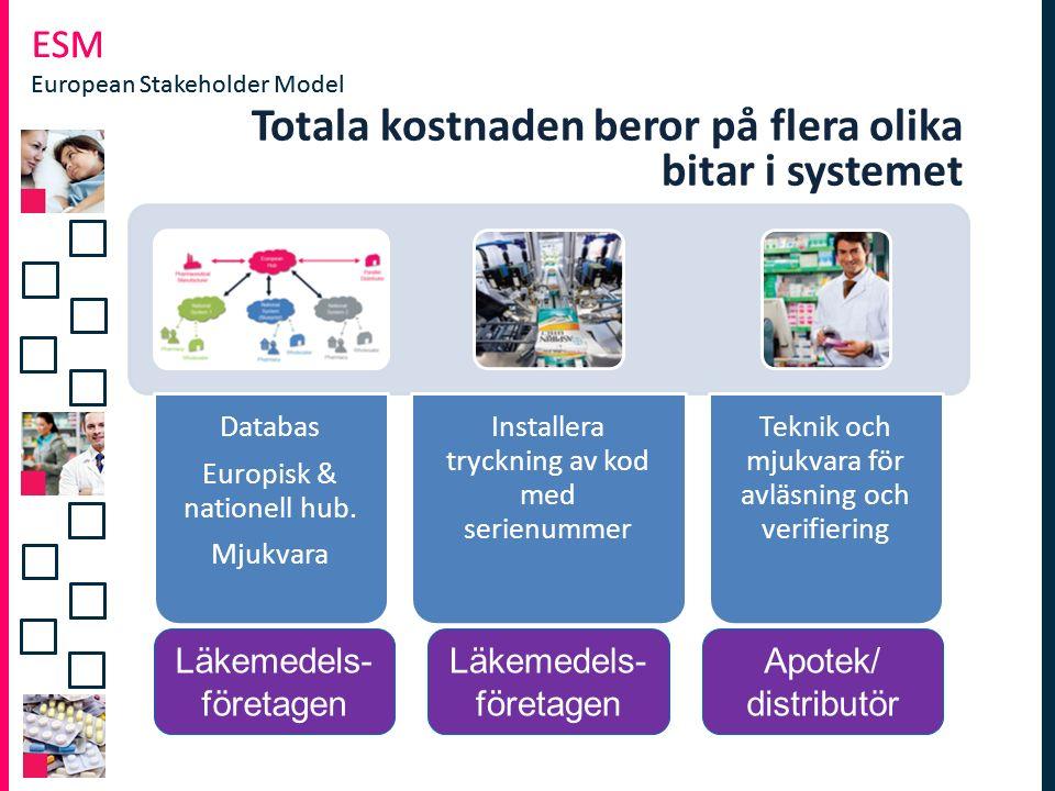 ESM European Stakeholder Model ESM European Stakeholder Model Totala kostnaden beror på flera olika bitar i systemet Databas Europisk & nationell hub.