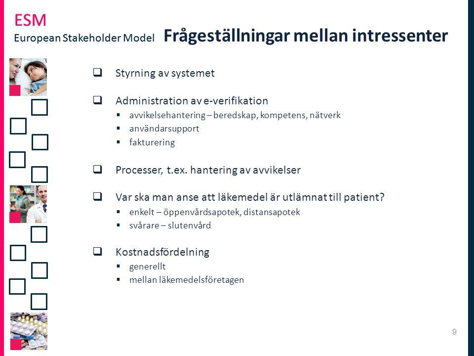 ESM European Stakeholder Model ESM European Stakeholder Model Frågeställningar mellan intressenter  Styrning av systemet  Administration av e-verifikation  avvikelsehantering – beredskap, kompetens, nätverk  användarsupport  fakturering  Processer, t.ex.