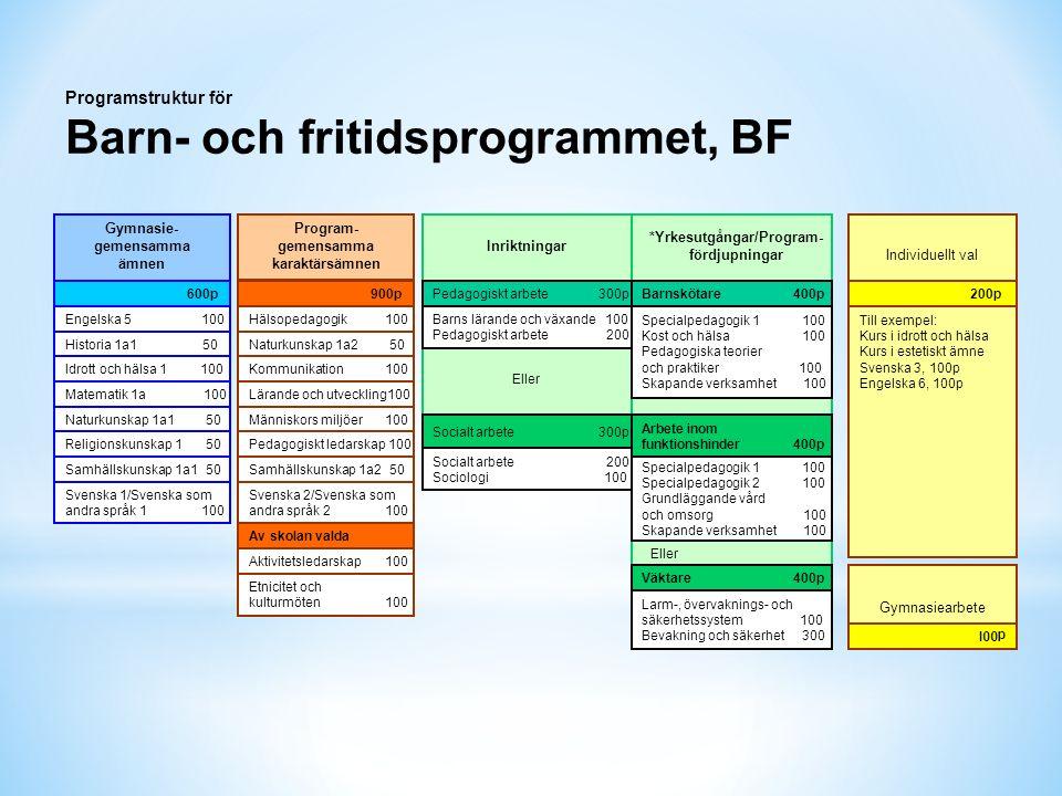 Programstruktur för Barn- och fritidsprogrammet, BF Engelska 5 100 Gymnasie- gemensamma ämnen Historia 1a1 50 Idrott och hälsa 1 100 Matematik 1a 100