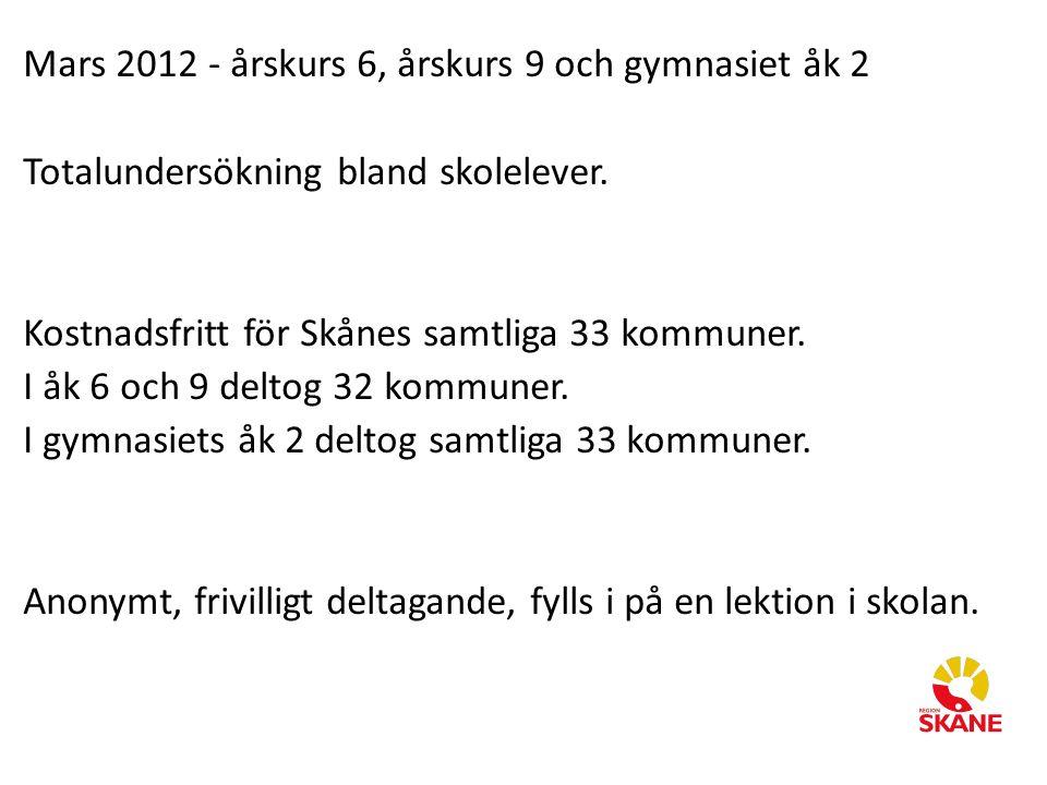 Mars 2012 - årskurs 6, årskurs 9 och gymnasiet åk 2 Totalundersökning bland skolelever. Kostnadsfritt för Skånes samtliga 33 kommuner. I åk 6 och 9 de