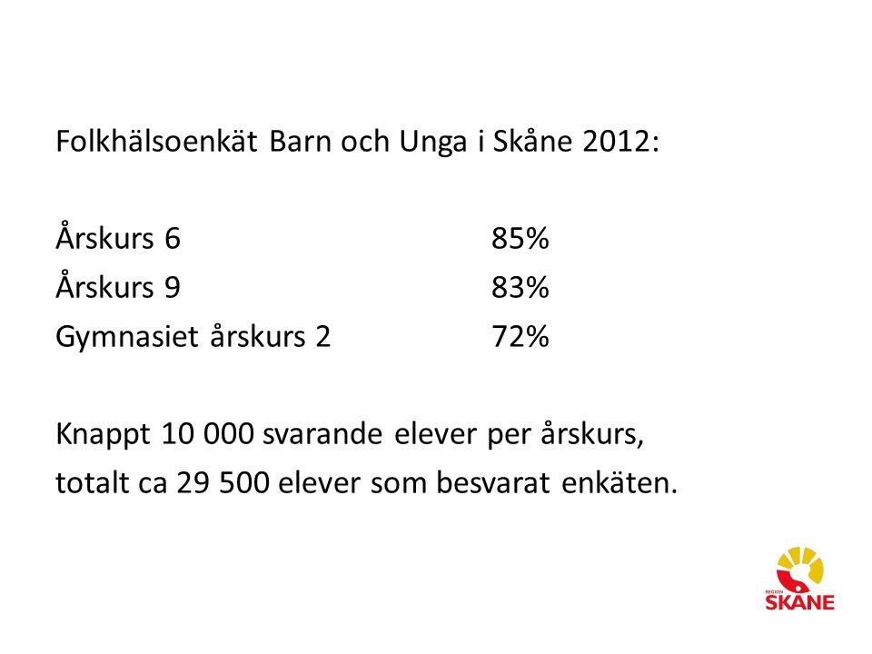 Folkhälsoenkät Barn och Unga i Skåne 2012: Årskurs 685% Årskurs 983% Gymnasiet årskurs 272% Knappt 10 000 svarande elever per årskurs, totalt ca 29 500 elever som besvarat enkäten.
