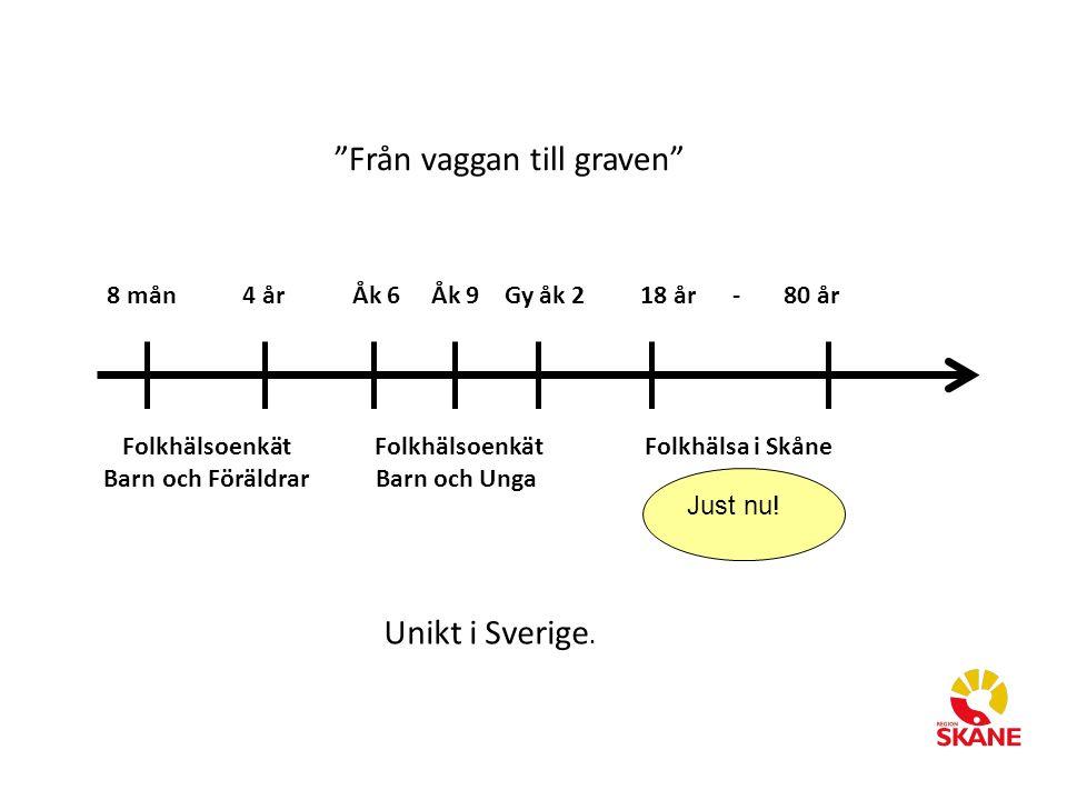 8 mån 4 år Åk 6 Åk 9 Gy åk 2 18 år - 80 år Folkhälsoenkät Folkhälsoenkät Folkhälsa i Skåne Barn och Föräldrar Barn och Unga Från vaggan till graven Unikt i Sverige.