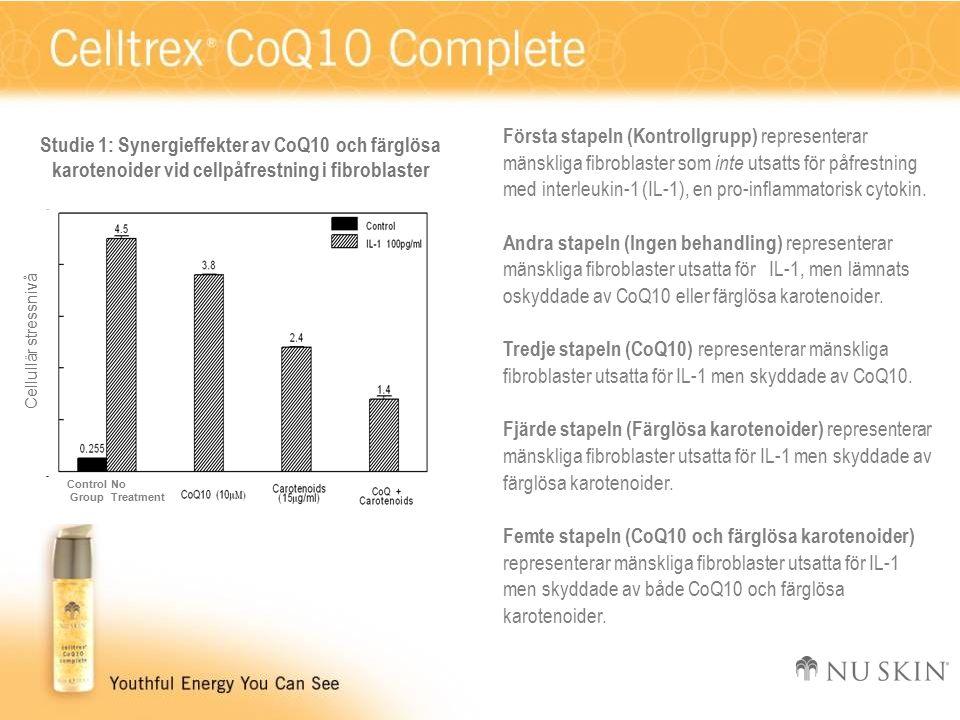 Cellullär stressnivå NoTreatment Control Group Studie 1: Synergieffekter av CoQ10 och färglösa karotenoider vid cellpåfrestning i fibroblaster Första stapeln (Kontrollgrupp) representerar mänskliga fibroblaster som inte utsatts för påfrestning med interleukin-1 (IL-1), en pro-inflammatorisk cytokin.