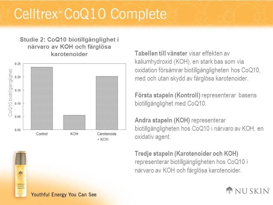 Tabellen till vänster visar effekten av kaliumhydroxid (KOH), en stark bas som via oxidation försämrar biotillgängligheten hos CoQ10, med och utan skydd av färglösa karotenoider.