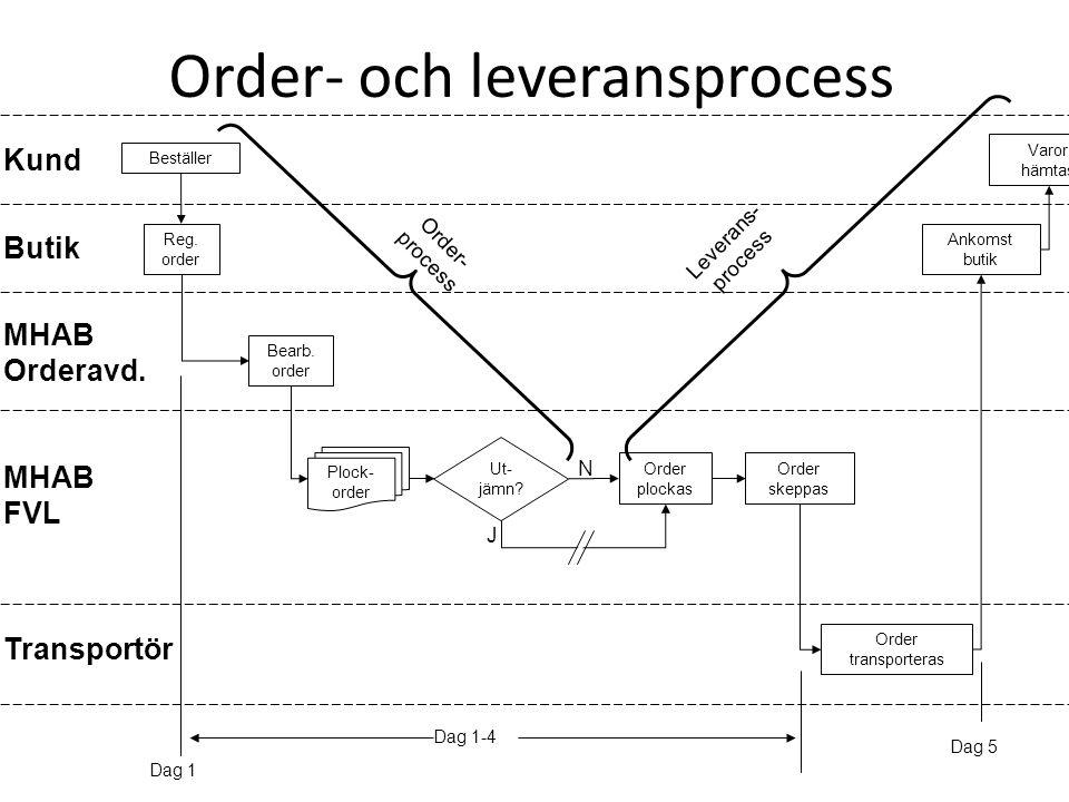 Order- och leveransprocess Kund Butik MHAB Orderavd. MHAB FVL Beställer Reg. order Bearb. order Plock- order Order plockas Order skeppas Ut- jämn? Ank