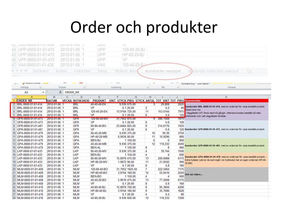 Order, orderrad, produkt Order Orderrader Produkt
