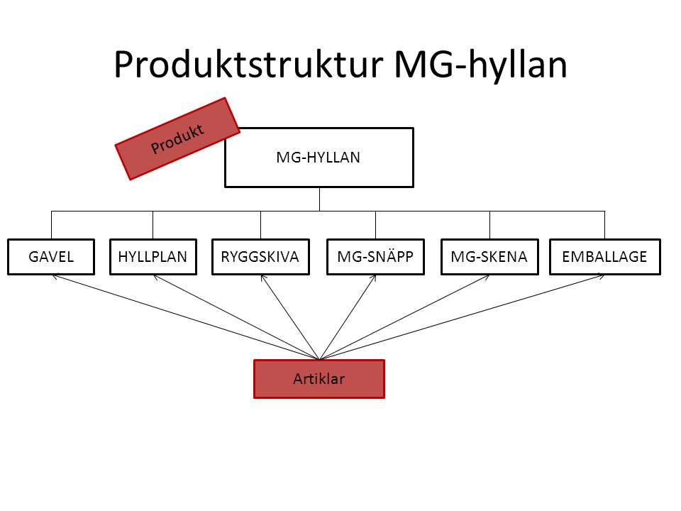 Produktstruktur MG-hyllan MG-HYLLAN GAVELMG-SNÄPPMG-SKENAEMBALLAGE Artiklar Produkt HYLLPLANRYGGSKIVA