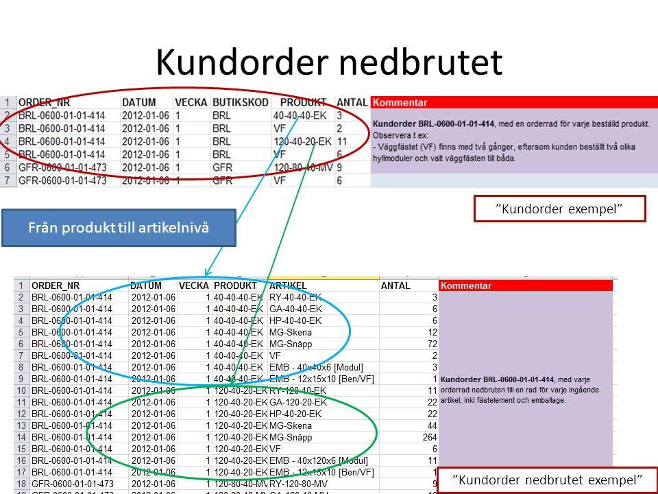 Kundorder nedbrutet Kundorder exempel Kundorder nedbrutet exempel Från produkt till artikelnivå