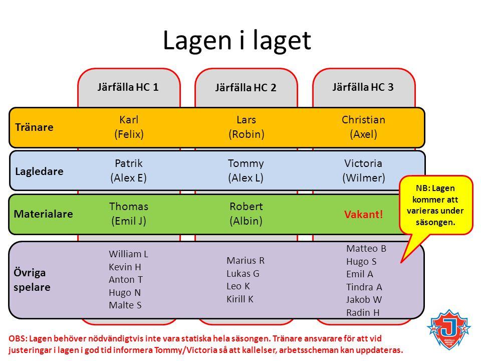 Lagen i laget Tränare Lagledare Materialare Övriga spelare Järfälla HC 1 Järfälla HC 2 Järfälla HC 3 Karl (Felix) Lars (Robin) Christian (Axel) Patrik