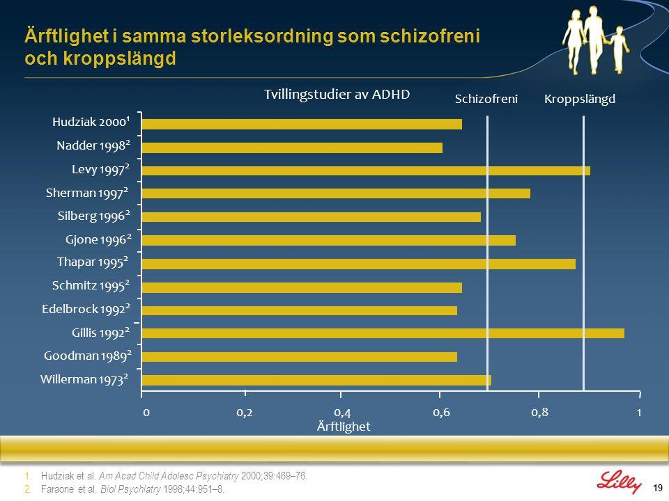 20 1.Willcutt et al.2005. 2.Loo et al. 2009. 3.Arnsten & Rubia.