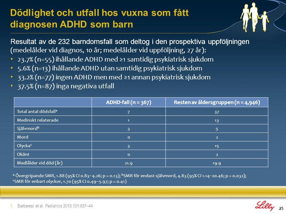 26 Förhöjd livstidsincidens av substansmissbruk 0 10 20 30 40 50 60 Kontroll (n=268) ADHD (n=239) Livstidsincidens (%) av substansmissbruk hos de vuxna som studerats ***p=0,001 55 % 27 % *** Livstidsnamnes på missbruk av psykoaktiva substanser 1.Biederman et al.