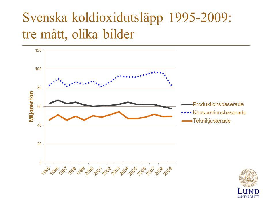 Svenska koldioxidutsläpp 1995-2009: tre mått, olika bilder