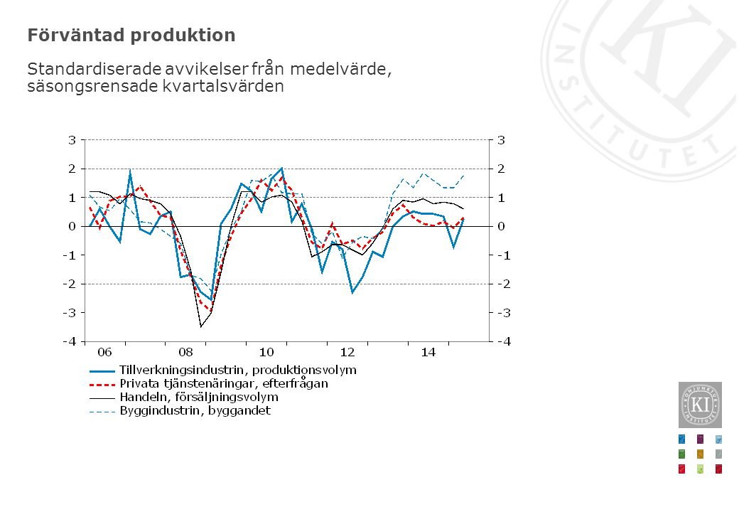 Förväntad produktion Standardiserade avvikelser från medelvärde, säsongsrensade kvartalsvärden