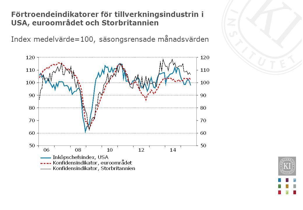Förtroendeindikatorer för tillverkningsindustrin i USA, euroområdet och Storbritannien Index medelvärde=100, säsongsrensade månadsvärden