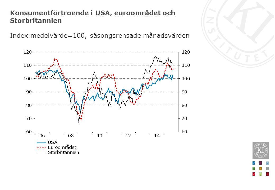 Konsumentförtroende i USA, euroområdet och Storbritannien Index medelvärde=100, säsongsrensade månadsvärden