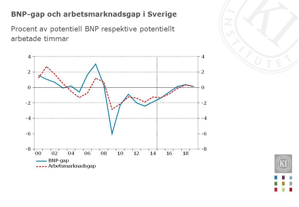 BNP-gap och arbetsmarknadsgap i Sverige Procent av potentiell BNP respektive potentiellt arbetade timmar