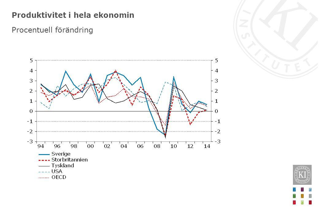 Produktivitet i hela ekonomin Procentuell förändring