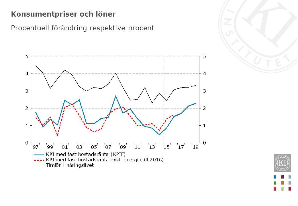 Konsumentpriser och löner Procentuell förändring respektive procent