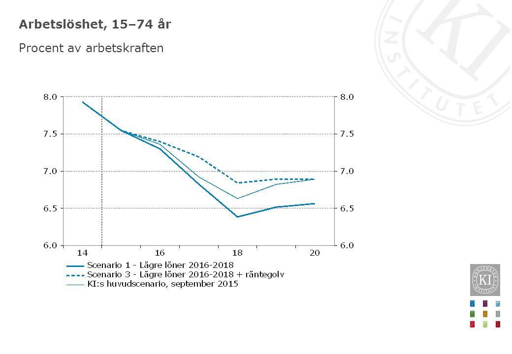 Arbetslöshet, 15–74 år Procent av arbetskraften