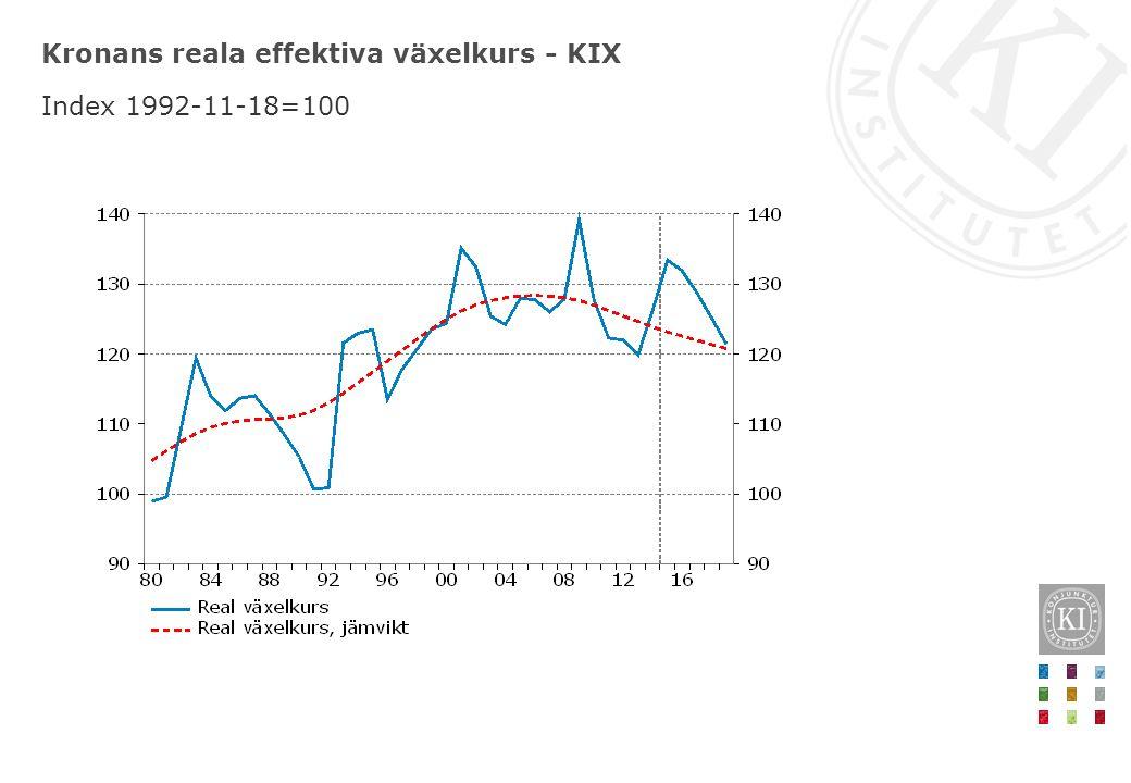 Kronans reala effektiva växelkurs - KIX Index 1992-11-18=100