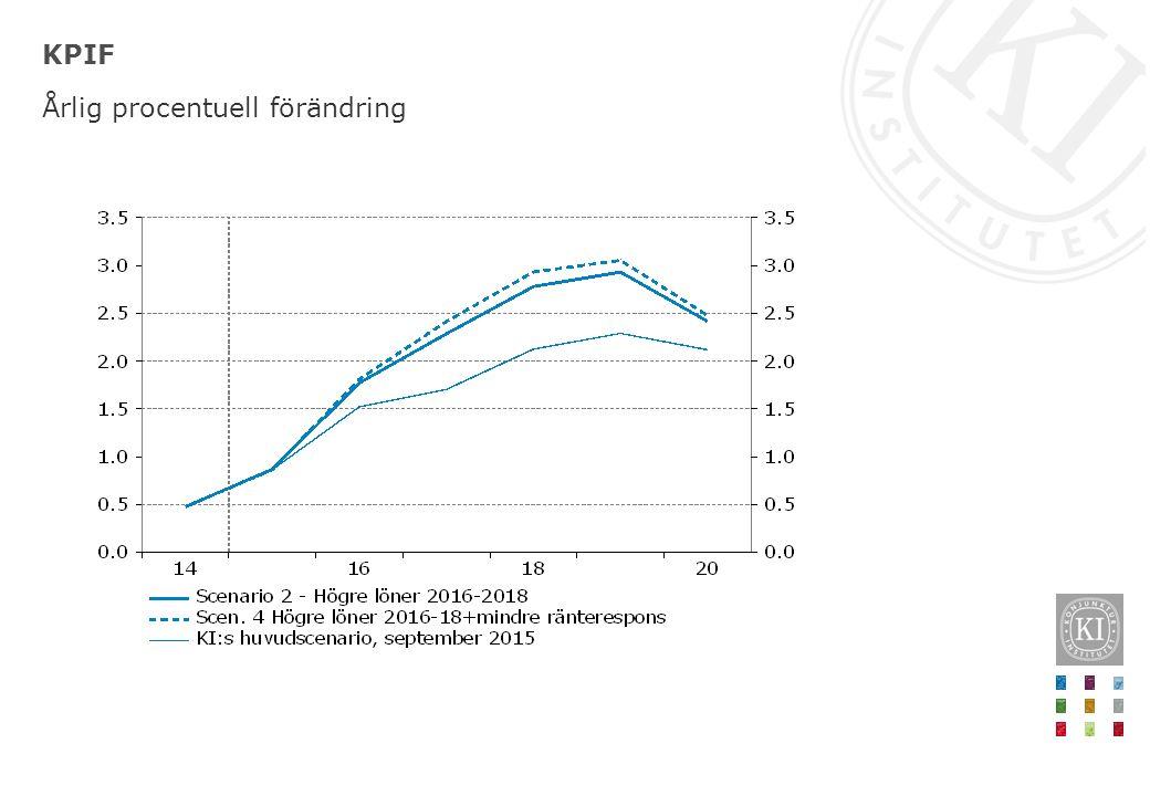 KPIF Årlig procentuell förändring