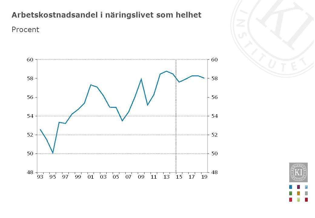 Arbetslöshet och sysselsättningsgrad Procent av arbetskraften respektive procent av befolkningen, 15–74 år