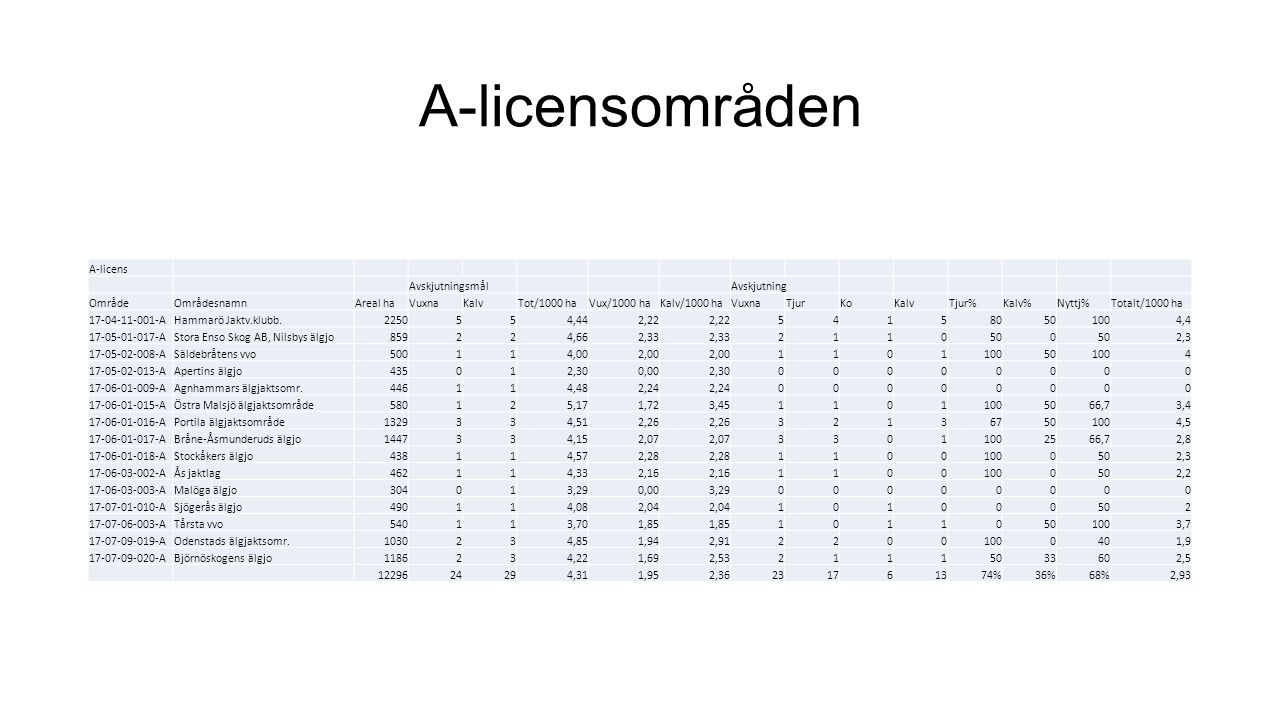 A-licens AvskjutningsmålAvskjutning OmrådeOmrådesnamnAreal haVuxnaKalvTot/1000 haVux/1000 haKalv/1000 haVuxnaTjurKoKalvTjur%Kalv%Nyttj%Totalt/1000 ha