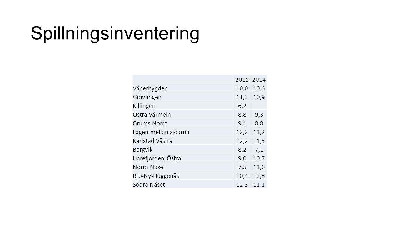 Spillningsinventering 20152014 Vänerbygden10,010,6 Grävlingen11,310,9 Killingen6,2 Östra Värmeln8,89,3 Grums Norra9,18,8 Lagen mellan sjöarna12,211,2