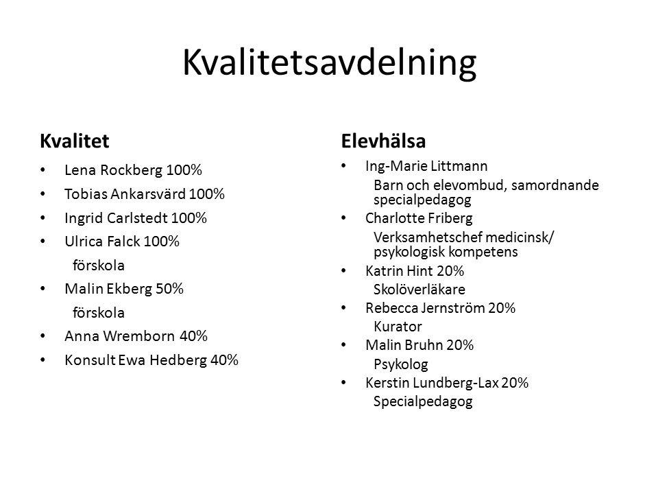 Kvalitetsavdelning Kvalitet Lena Rockberg 100% Tobias Ankarsvärd 100% Ingrid Carlstedt 100% Ulrica Falck 100% förskola Malin Ekberg 50% förskola Anna