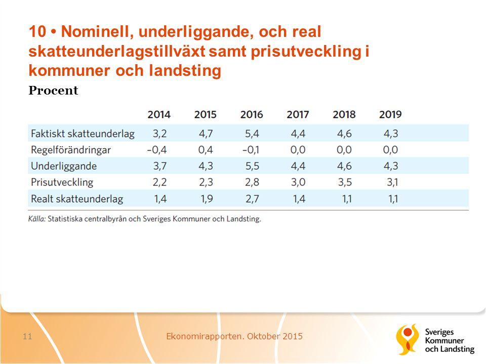 10 Nominell, underliggande, och real skatteunderlagstillväxt samt prisutveckling i kommuner och landsting 11Ekonomirapporten.